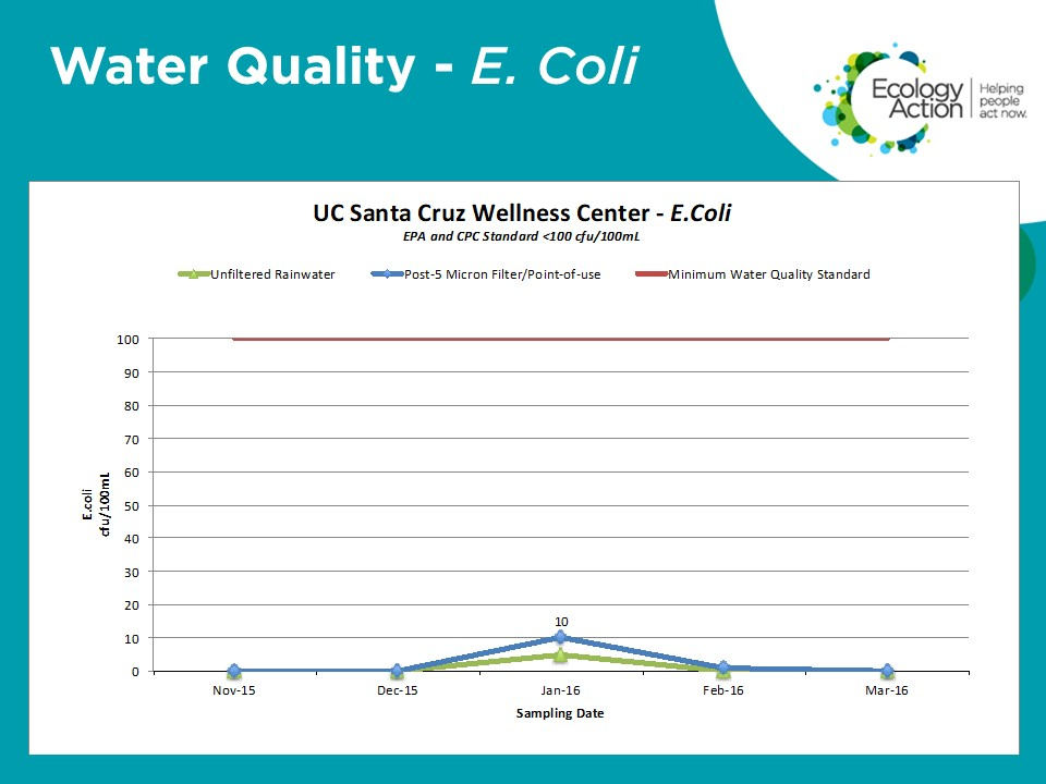Water Quality-E. Coli