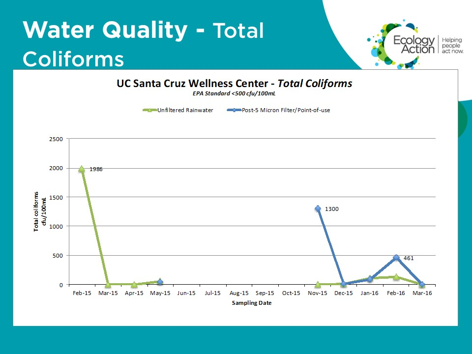 Water Quality-Total Coliforms