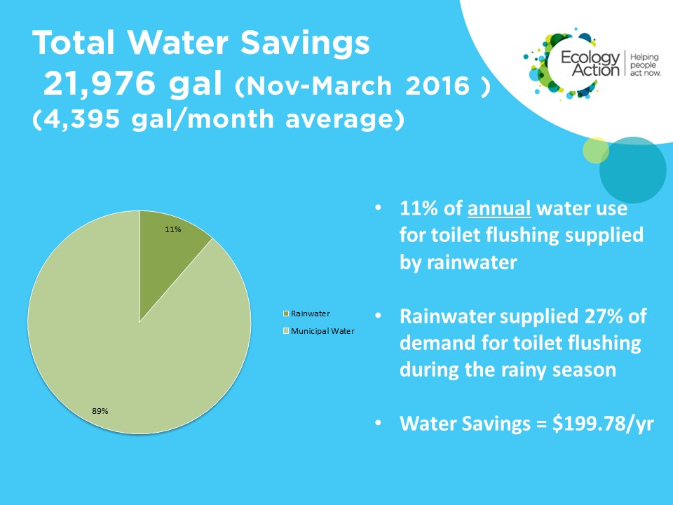 Total Water Savings