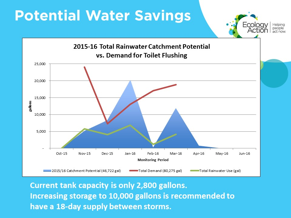 Potential Water Savings