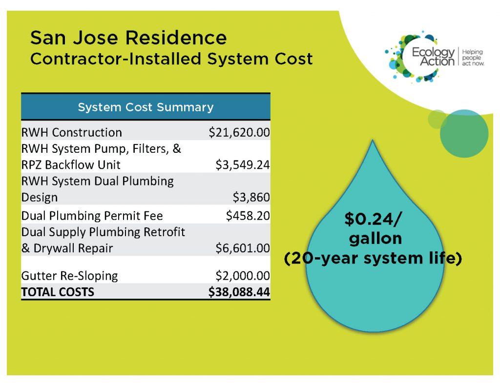 San Jose Residence Case Study 11