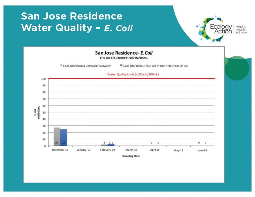 San Jose Residence Case Study 8